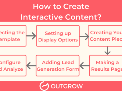 How to Create Interactive Content: The Right Way