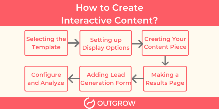how to create interactive content