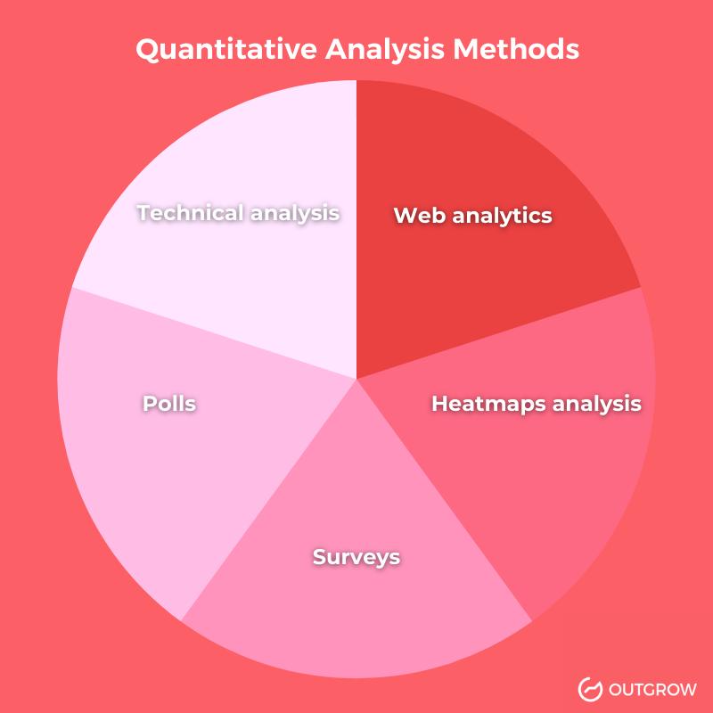 quantitative analysis methods