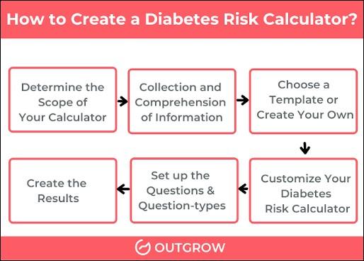 How to Create a Diabetes Risk Calculator